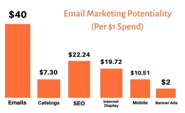 Email-marketing-graph-blogsguru