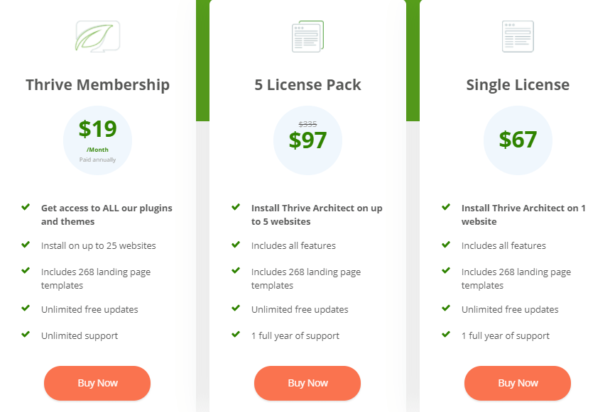 Pricing of thrive themes
